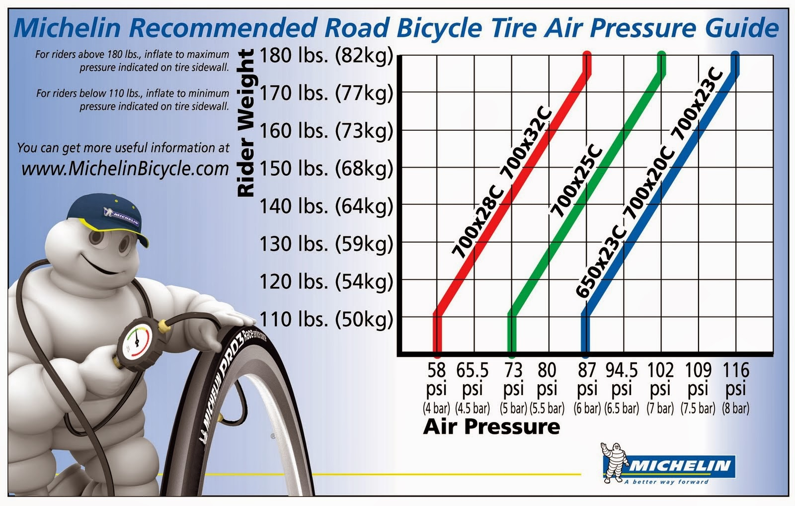 michelin-tire-pressure-chart